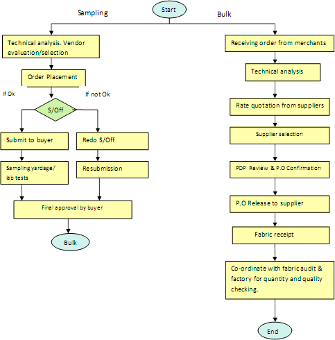flow chart of fabric sourcing
