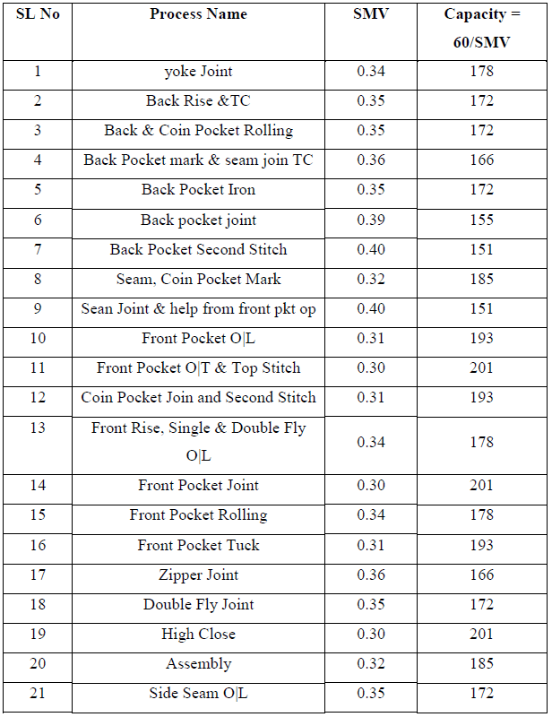 Capacity calculation after work method