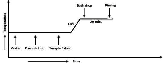 Dyeing Curve of reactive dyeing
