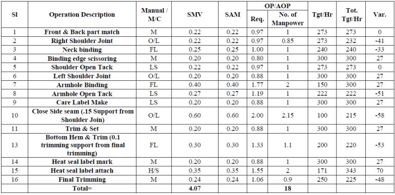 Operation Bulletin of Tank Top after Line Balancing