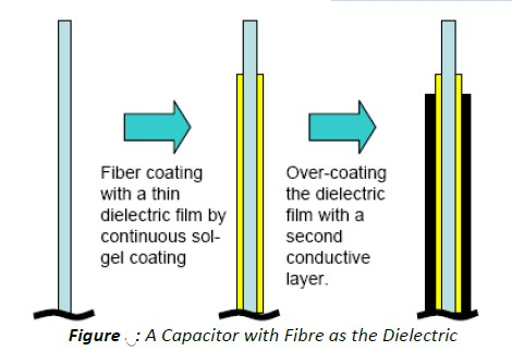 Presence of Impurities (Capacitor with Dieletric)