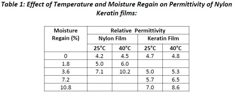 effect of temperature and moisture regain on permittivity of nylon and keratin films