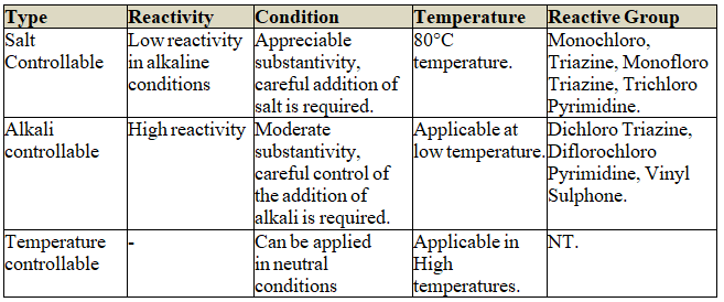 Recent Classification of Reactive Dye