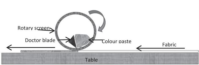 diagram of Rotary screen printing machine