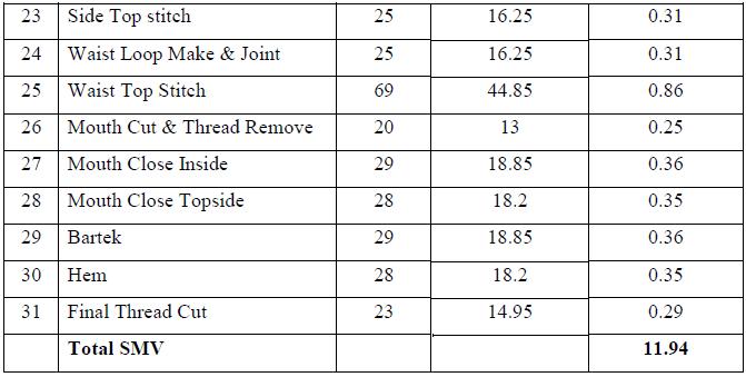 SMV calculation before work method2
