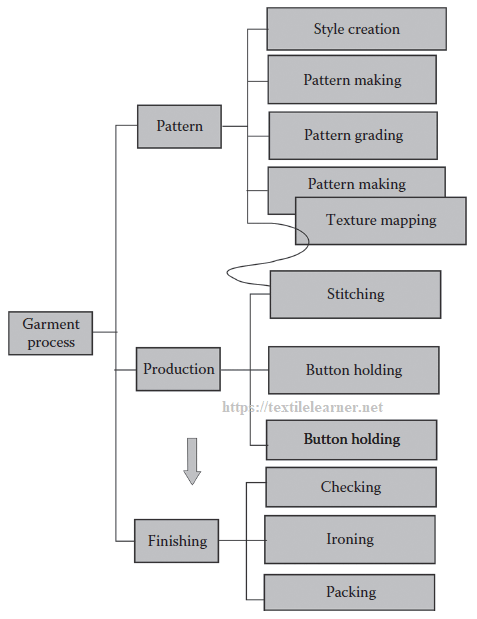 Sequence of the garment process