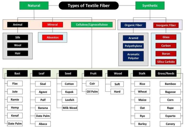 Types of Textile Fiber Flow Chart