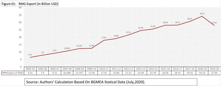 rmg export of bangladesh 2020-2021