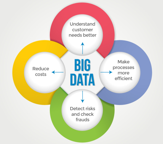 Benefits of Big Data in Fashion Industry