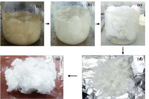Degumming process of silk