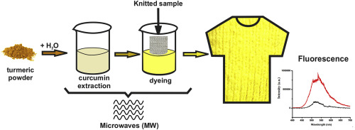 Dyeing using Microwave Technology
