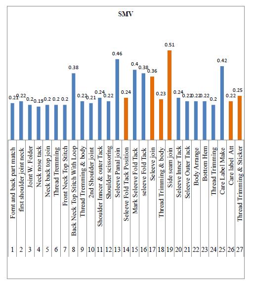 Graphical Representation of SMV before line balancing