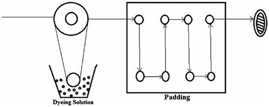 Pad batch dyeing