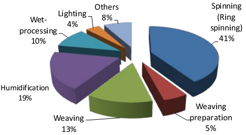Distribution of Power Requirement in a Composite Textile Mill