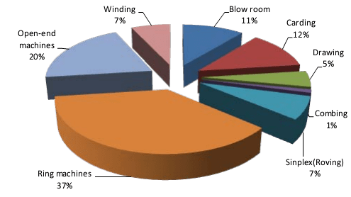 Final Energy use in a Spinning mill