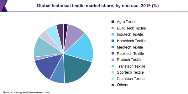 Global technical textile market share by end use