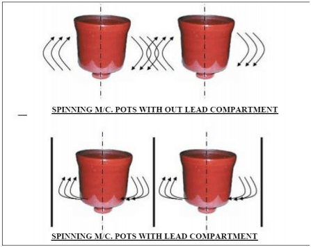 Installation of Lead Compartment Plates between Pots of Spinning Machines