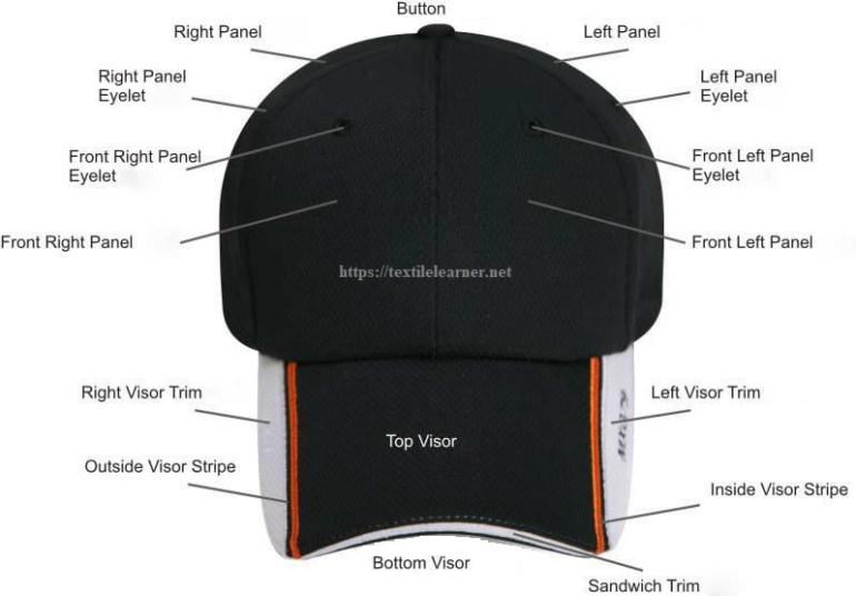 Parts of a Baseball Cap