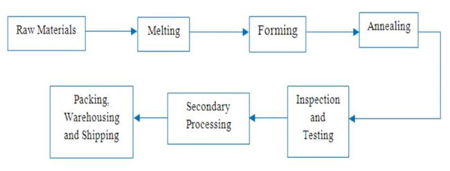 Process Flow Diagram of Glass Fibre