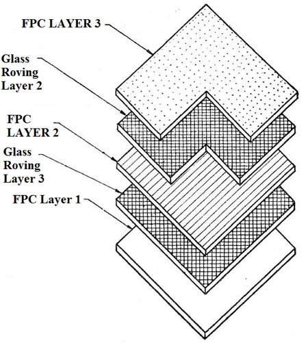 Schematic Diagram showing Reinforcement of glass fibre roving layer in FPC