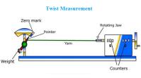 Twist Measurement Methods of Yarn