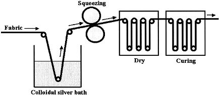 pad-dry-cure method