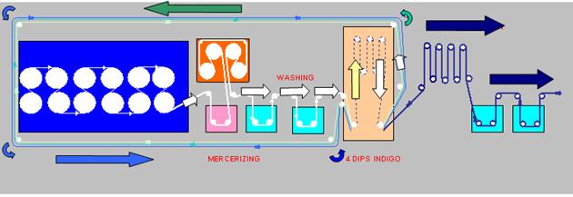 Schematic diagram of loop dyeing