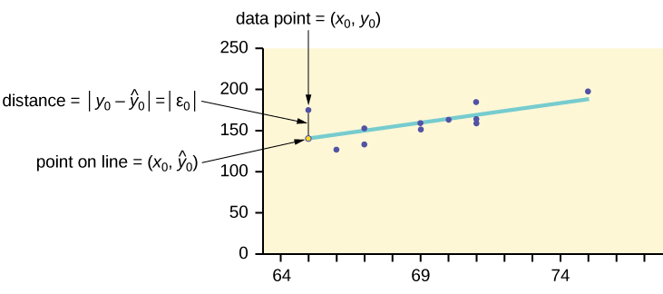 The Regression Equation Introduction To Statistics