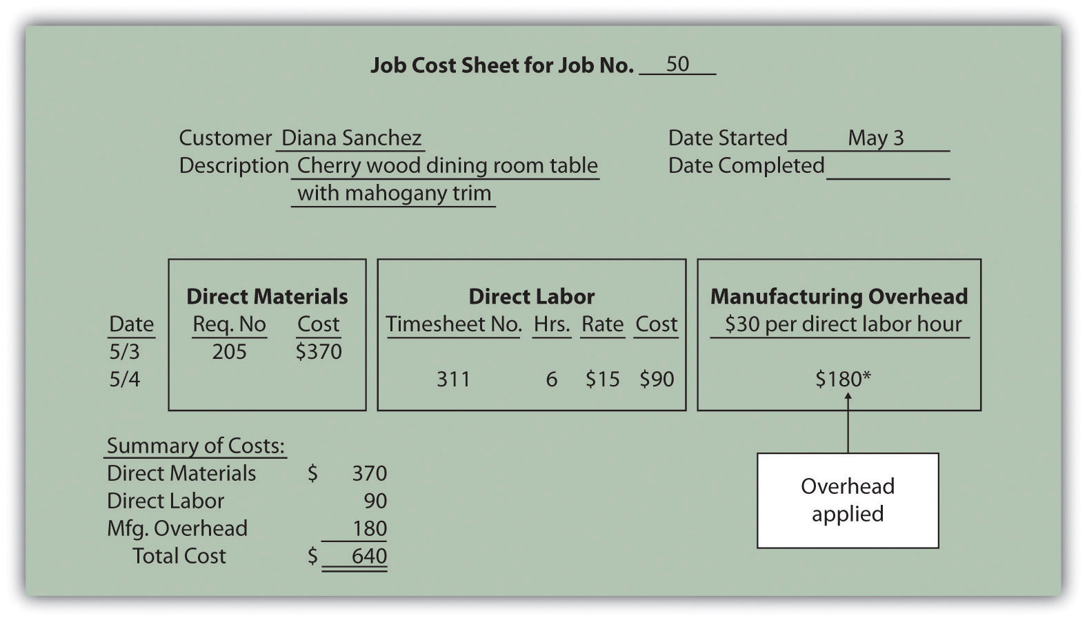 Assigning Manufacturing Overhead Costs To Jobs