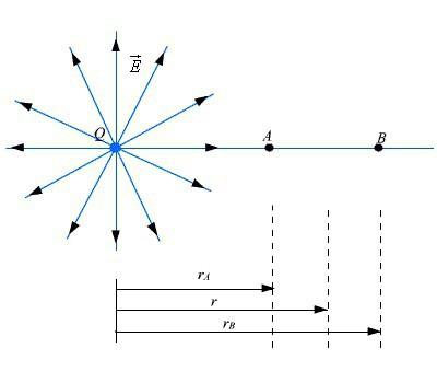 Электрический диполь. Физика, 10 класс. Электродинамика