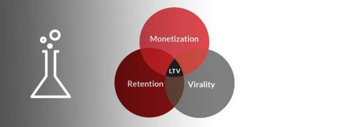Показатель LTV: понятие, важность, способы вычисления