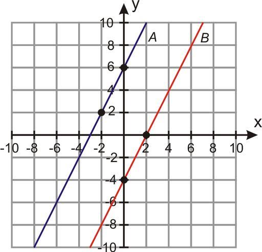 Параллельные прямые на плоскости
