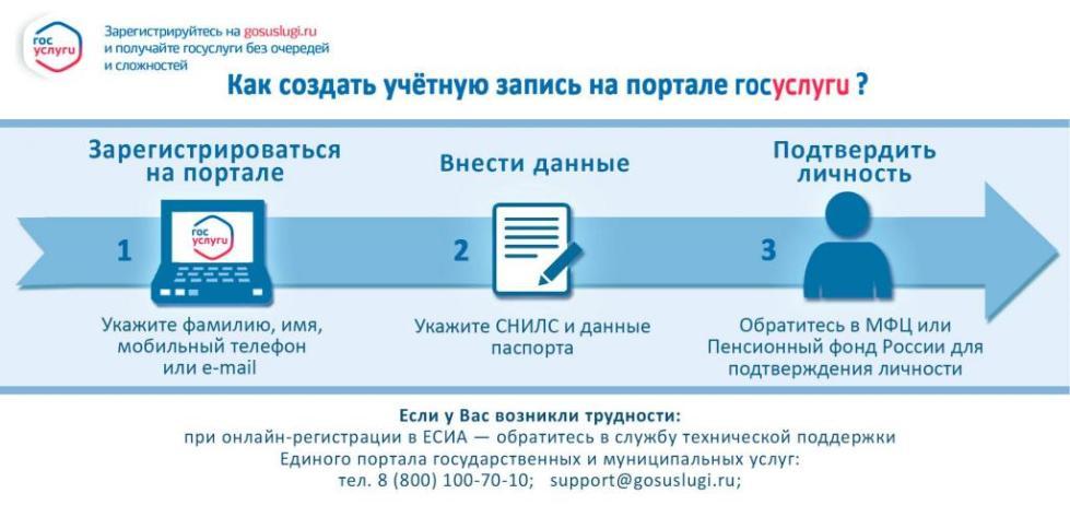 """Этапы регистрации на """"Госуслугах"""""""