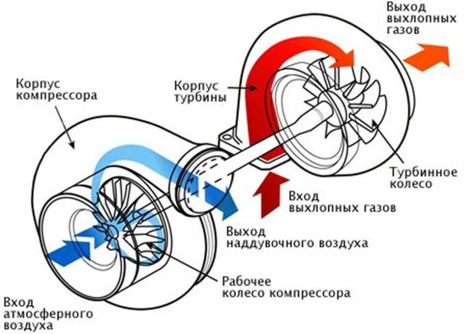 Схема работы турбокомпрессора КамАЗ