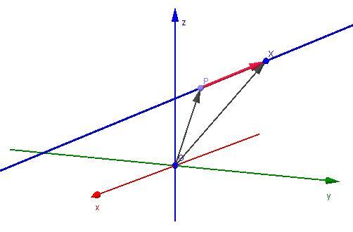 Направляющий вектор прямой