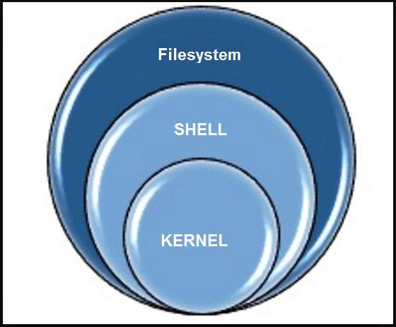Основные компоненты операционной системы