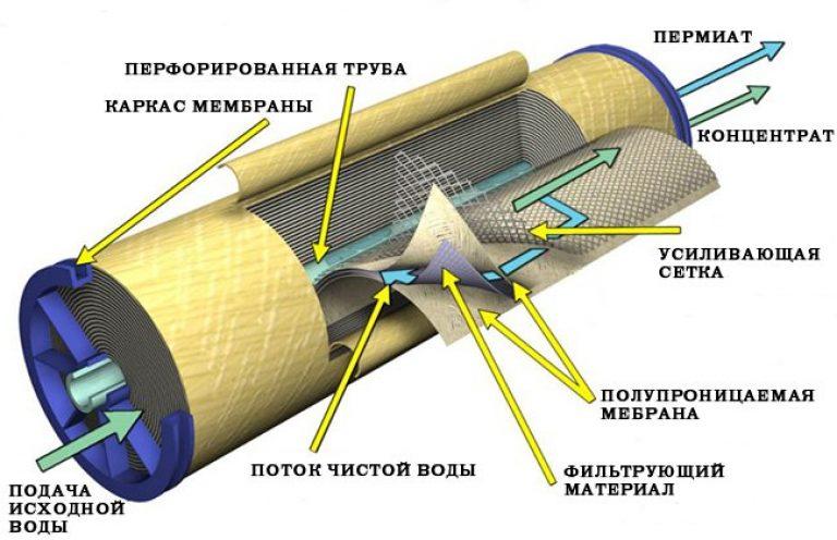 Установка промышленного осмоса - спиральные мембраны