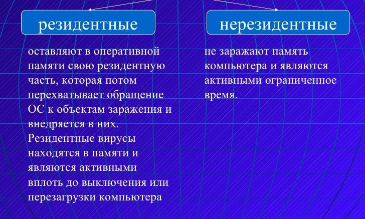 Резидентные и нерезидентные вирусы