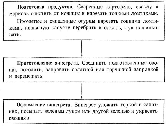 этапы приготовления винигрета