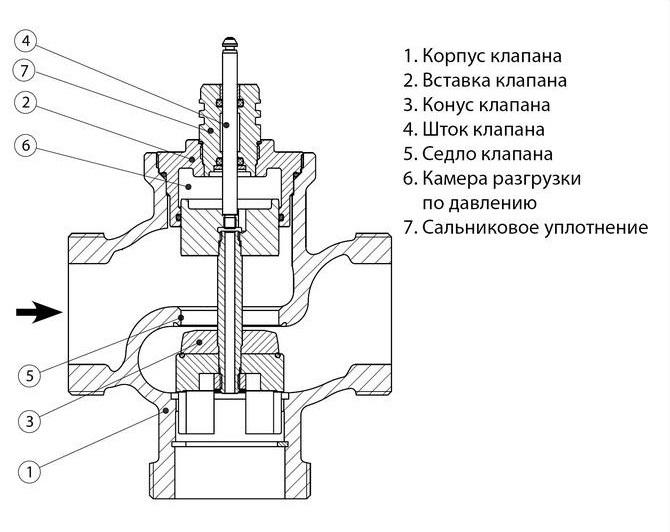 3-х ходовой клапан с электроприводом