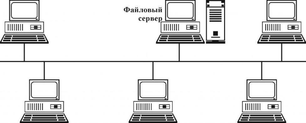 """Топология локальной сети """"шина"""""""