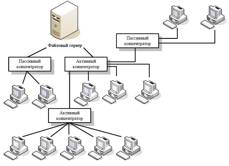 Смешанный тип локальной сети