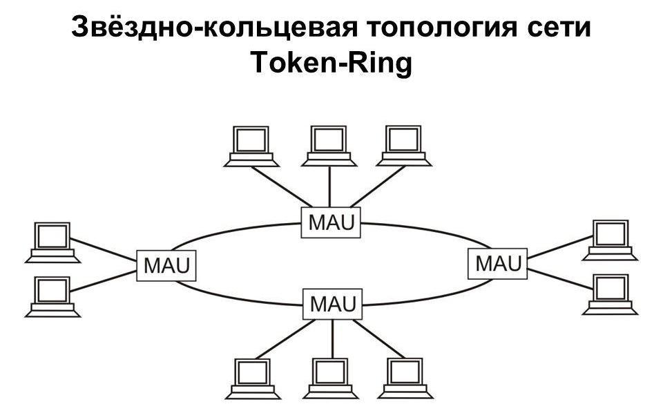 Структура локальной сети Token Ring