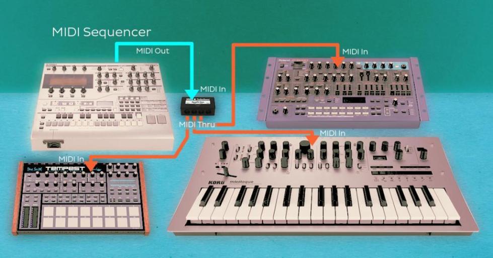 Пример подключения инструментов через MIDI-интерфейс