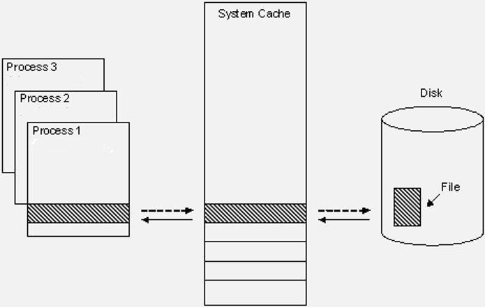 Схема с задержкой записи
