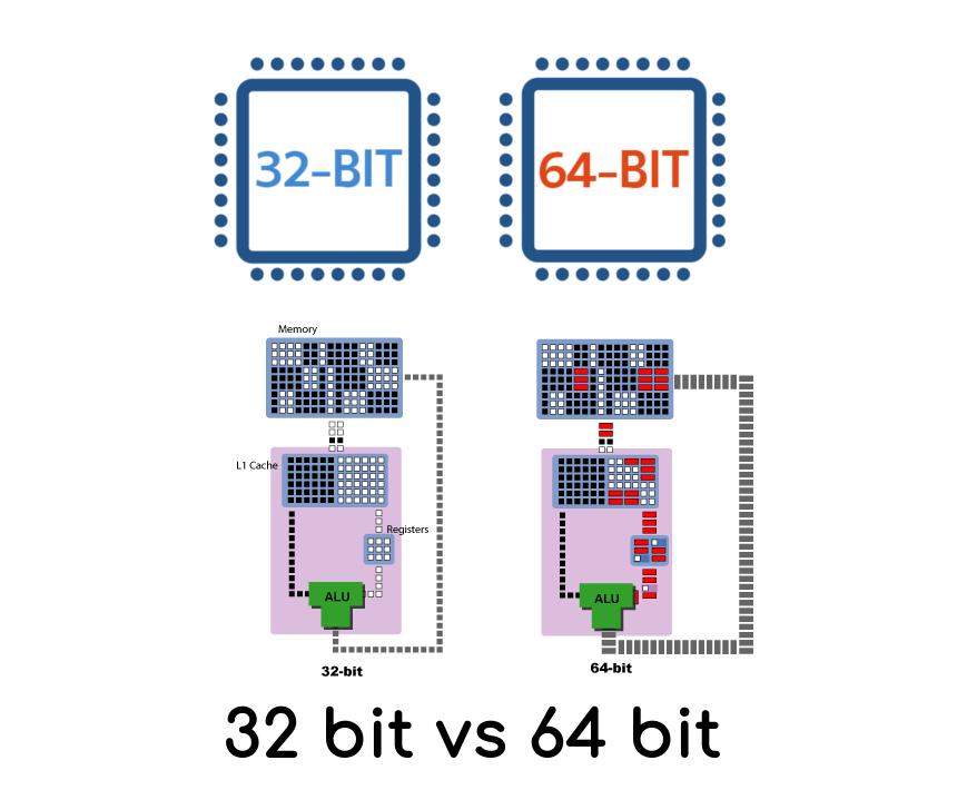 Разница между процессорами 32 и 64 бита
