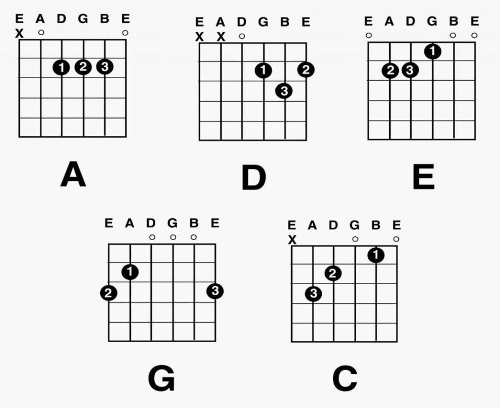 Простые аккорды
