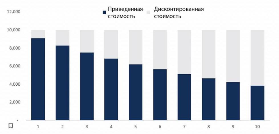 График НПВ