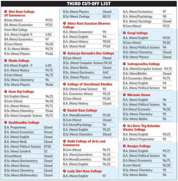 DU Third Cut Off List 2016 Released, Check Delhi University Cut off Here