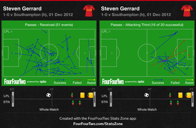 Gerrard's new position on the right of a midfield diamond